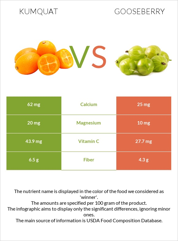 Kumquat vs Gooseberry infographic