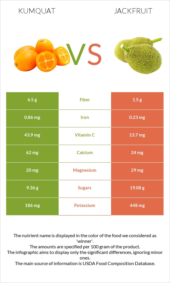 Kumquat vs Jackfruit infographic