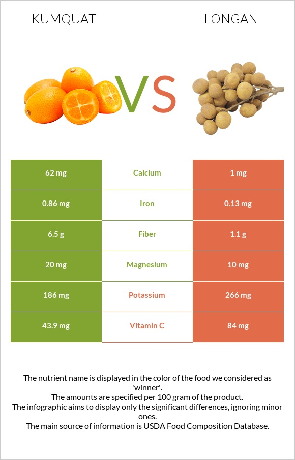 Kumquat vs Longan infographic