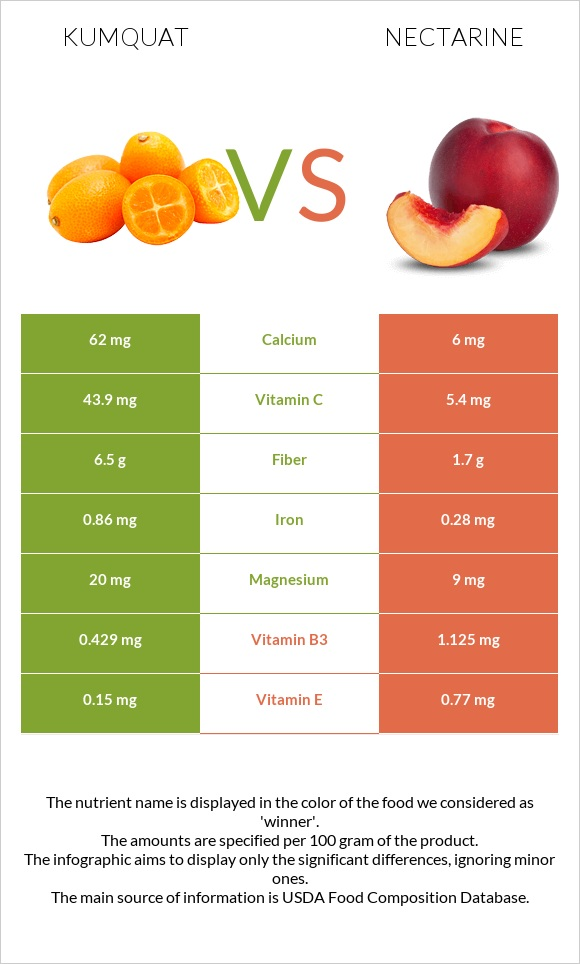 Kumquat vs Nectarine infographic
