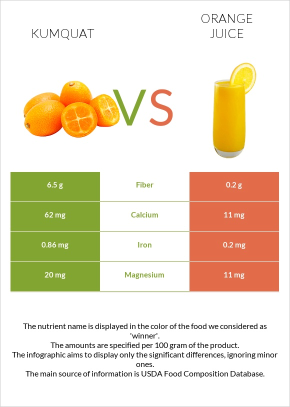 Kumquat vs Orange juice infographic
