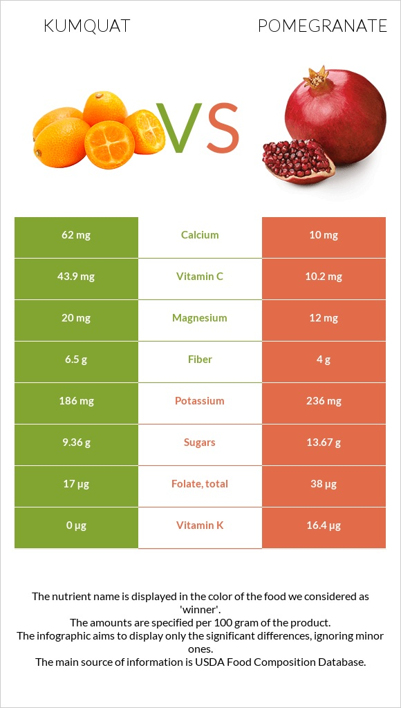 Kumquat vs Pomegranate infographic