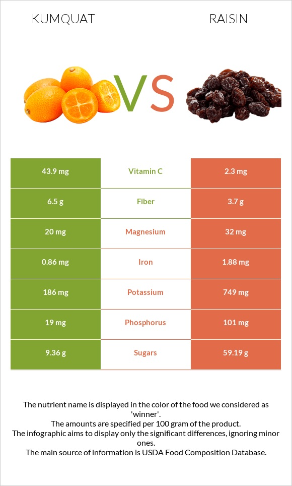 Kumquat vs Raisin infographic