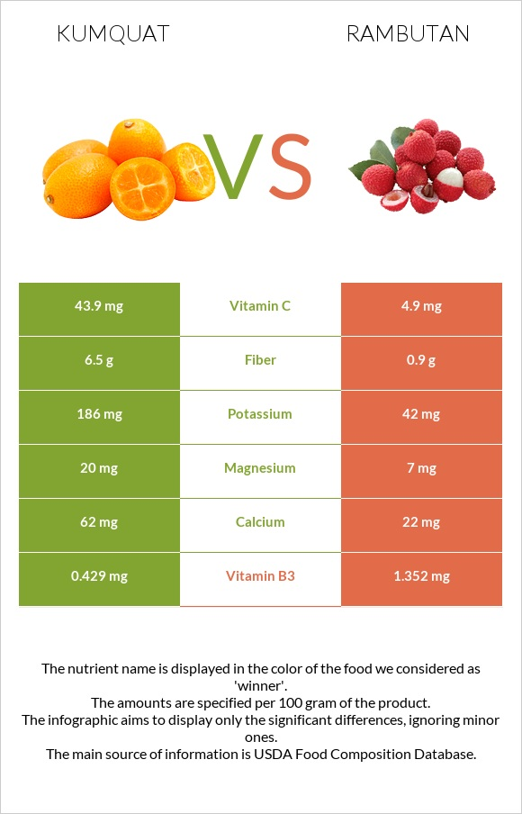 Kumquat vs Rambutan infographic