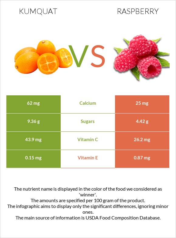 Kumquat vs Raspberry infographic