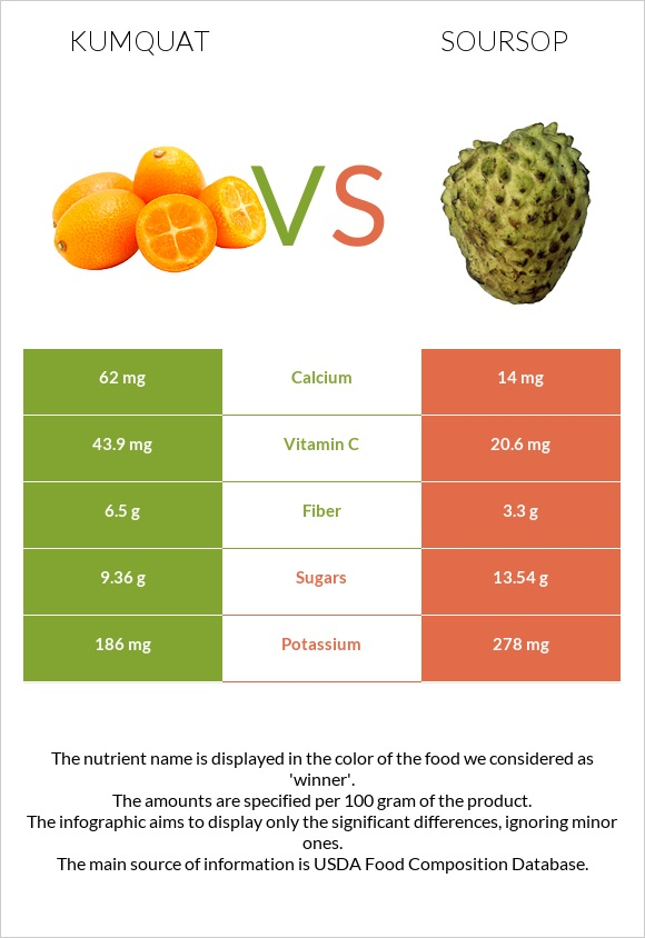 Kumquat vs Soursop infographic