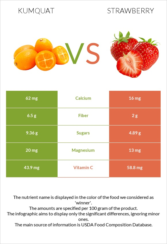 Kumquat vs Strawberry infographic