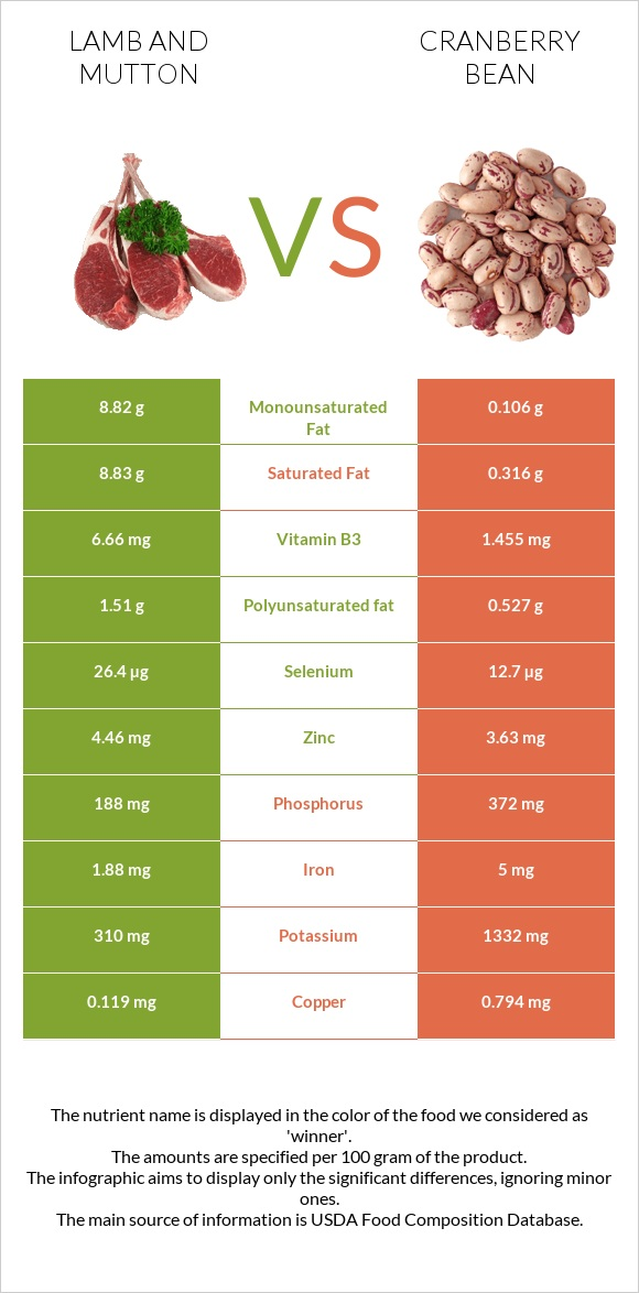 Lamb and mutton vs Cranberry bean infographic
