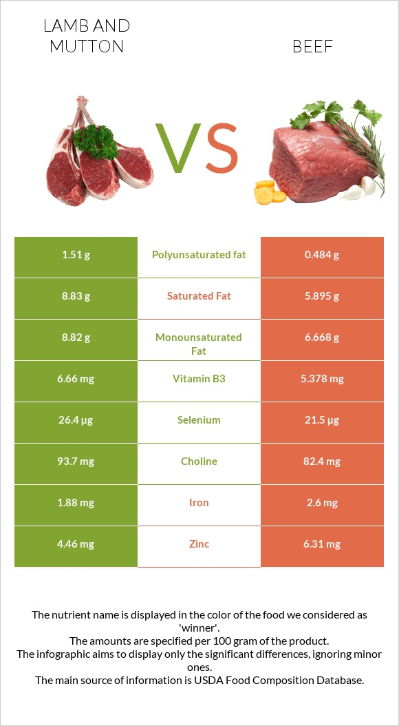 Lamb and mutton vs Beef infographic