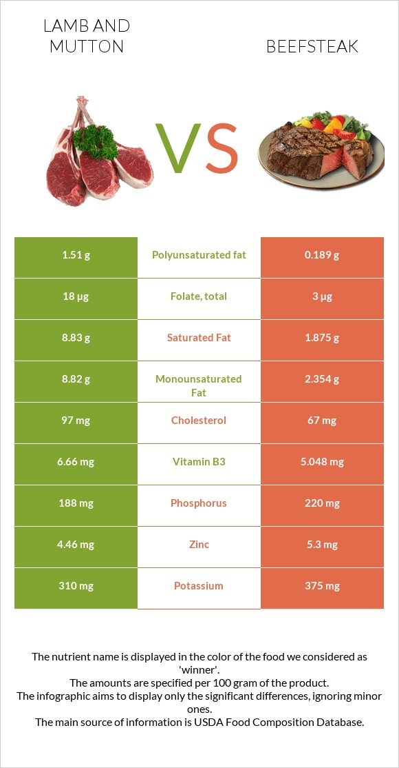 Lamb and mutton vs Beefsteak infographic