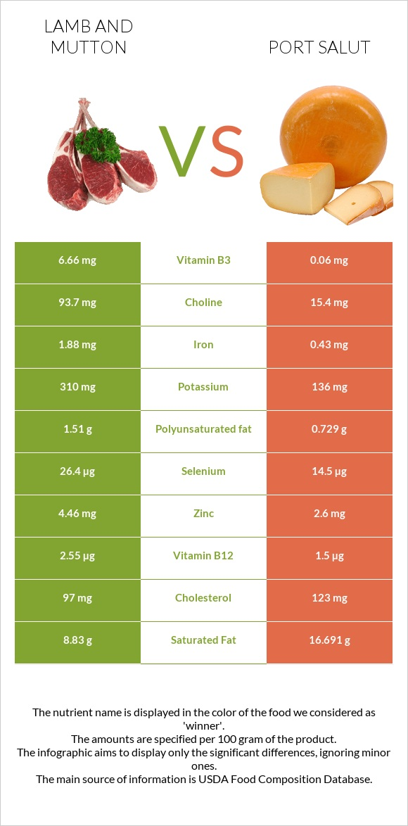 Lamb and mutton vs Port Salut infographic