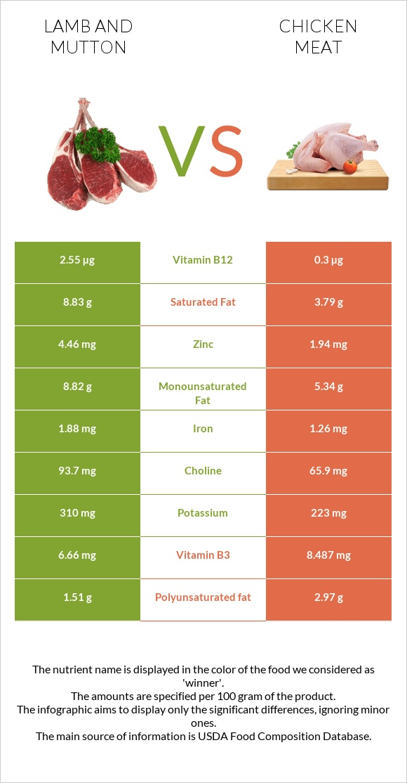 Lamb and mutton vs Chicken meat infographic