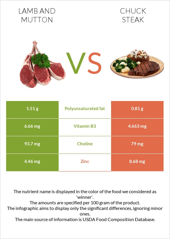 Lamb and mutton vs Chuck steak infographic