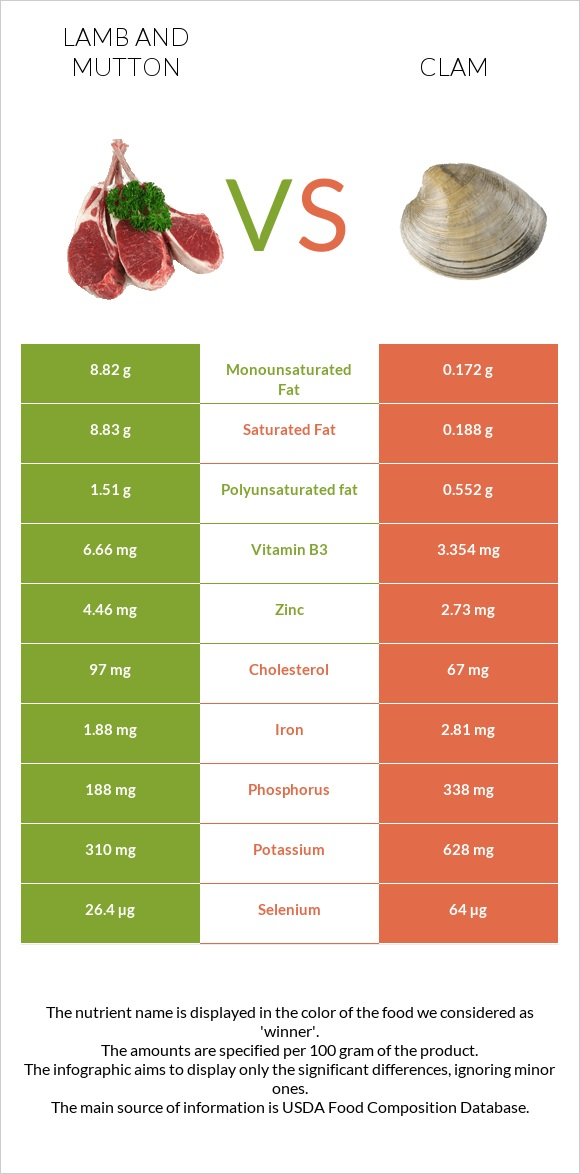 Lamb and mutton vs Clam infographic