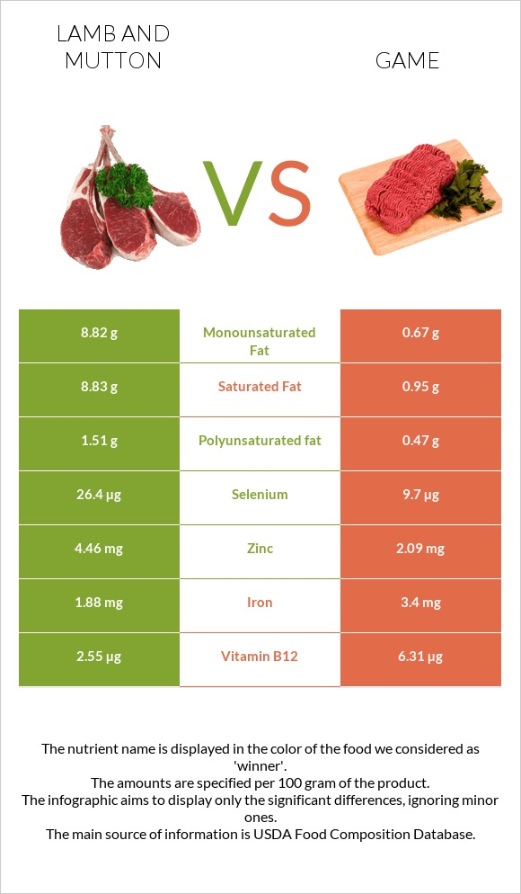 Lamb and mutton vs Game infographic