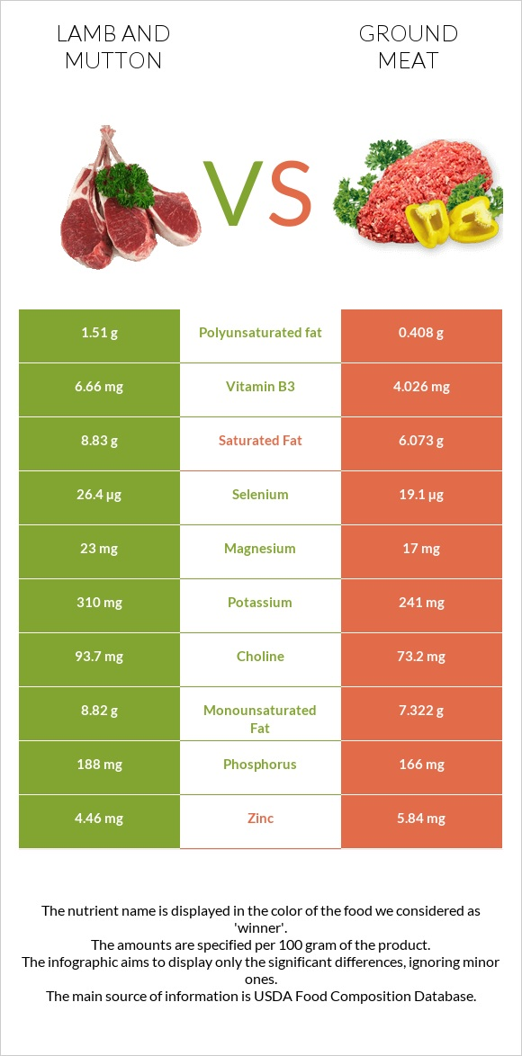Lamb and mutton vs Ground meat infographic