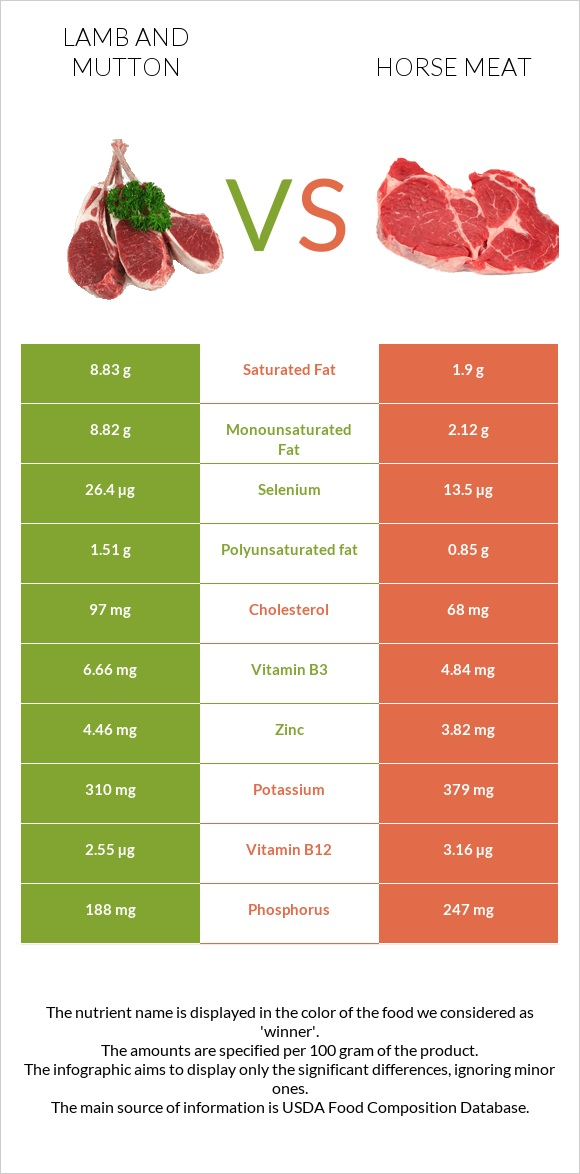 Lamb and mutton vs Horse meat infographic