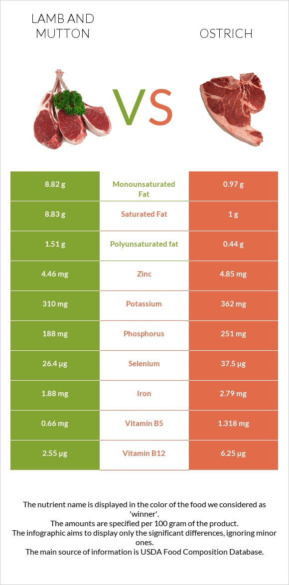 Lamb and mutton vs Ostrich infographic