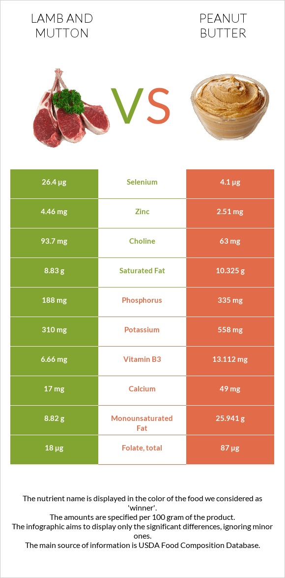 Lamb and mutton vs Peanut butter infographic