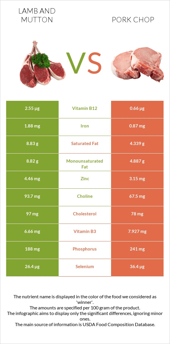 Lamb and mutton vs Pork chop infographic