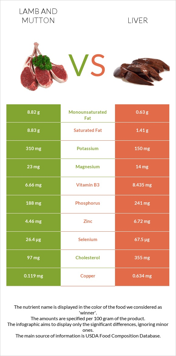 Lamb and mutton vs Liver infographic