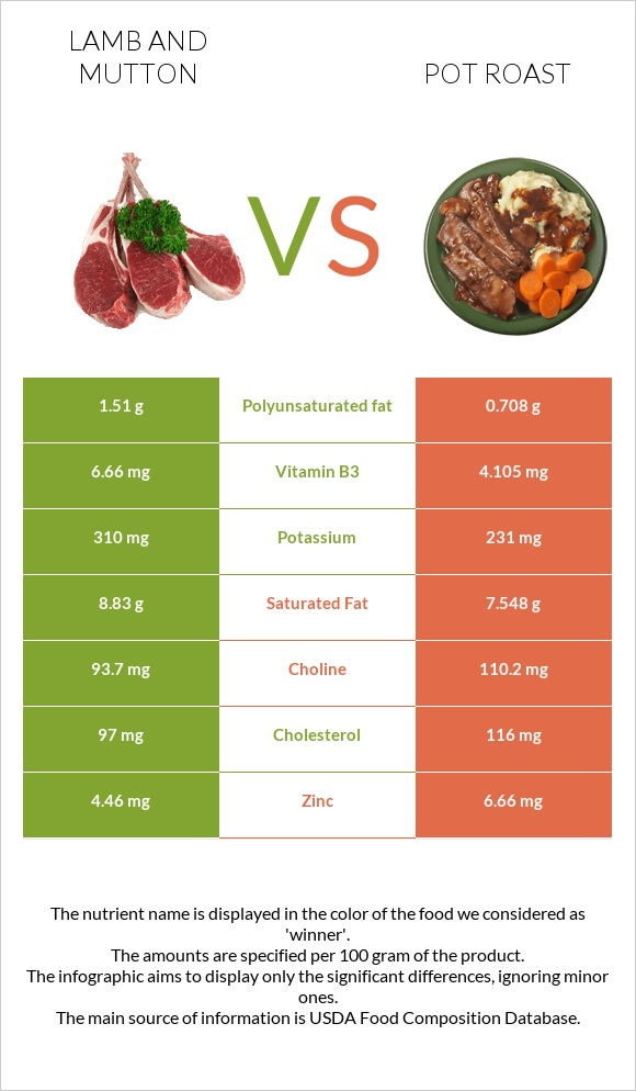 Lamb and mutton vs Pot roast infographic