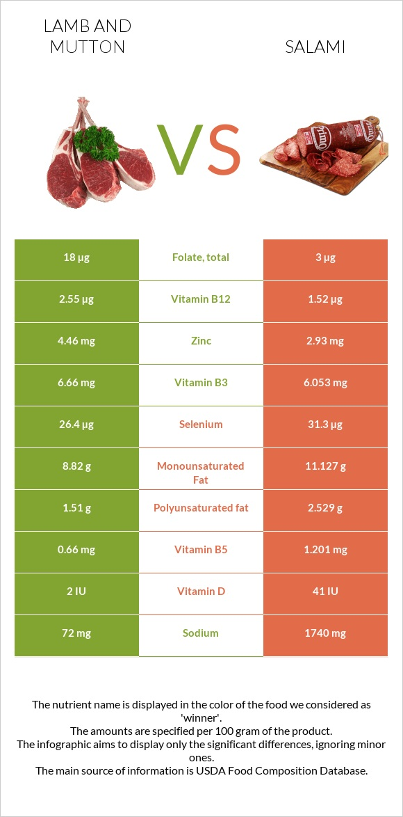 Lamb and mutton vs Salami infographic