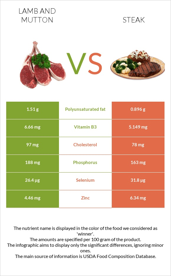 Lamb and mutton vs Steak infographic