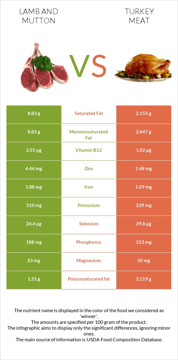 Lamb and mutton vs Turkey meat infographic