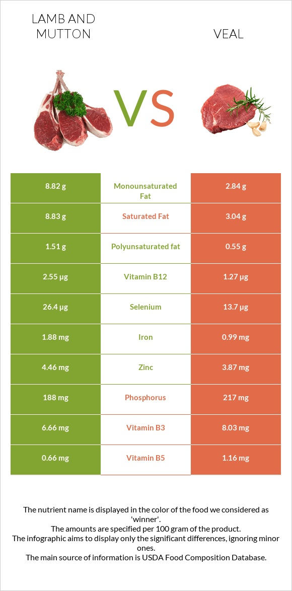 Lamb and mutton vs Veal infographic