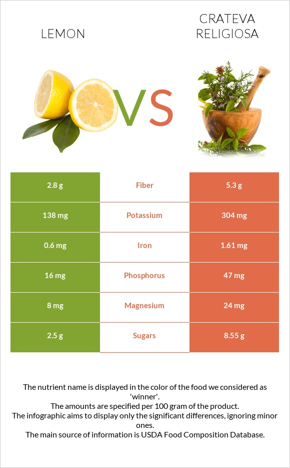 Lemon vs Crateva religiosa infographic