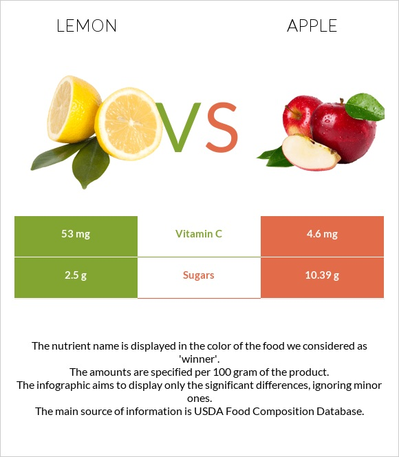 Lemon vs Apple infographic