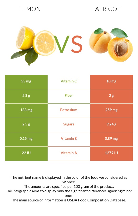 Lemon vs Apricot infographic