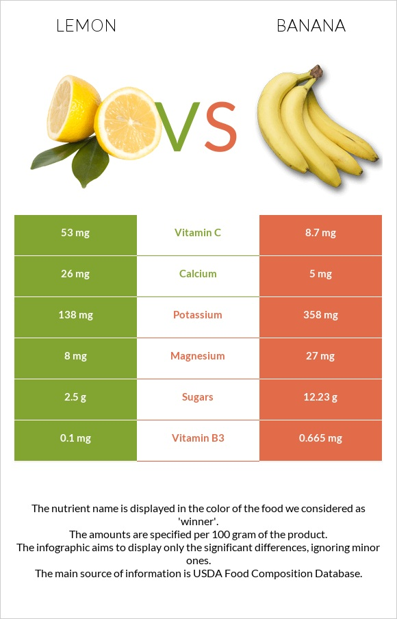Lemon vs Banana infographic