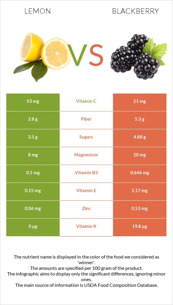 Lemon vs Blackberry infographic