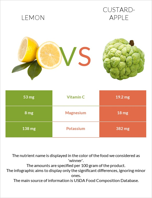Lemon vs Custard-apple infographic