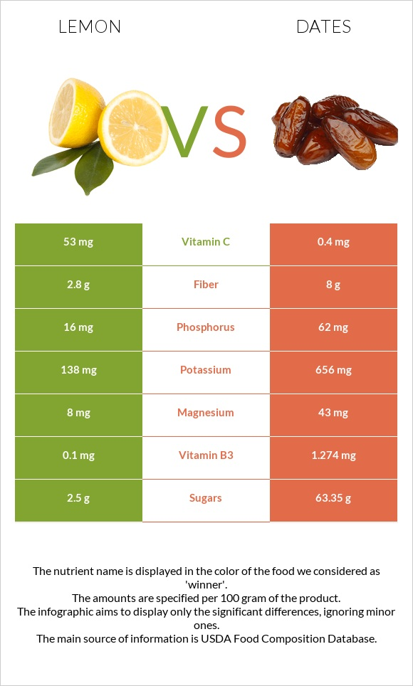 Lemon vs Date palm infographic