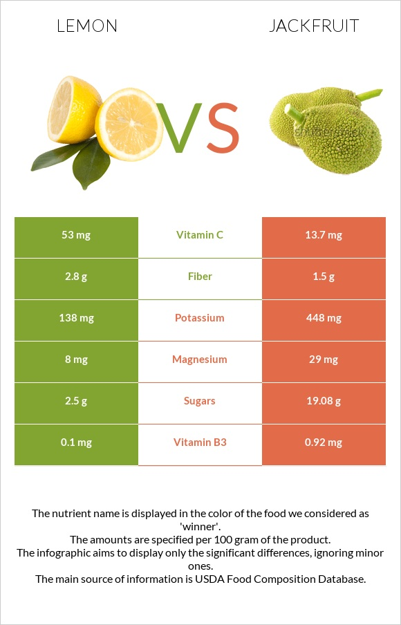 Lemon vs Jackfruit infographic