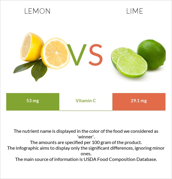 Lemon vs Lime infographic