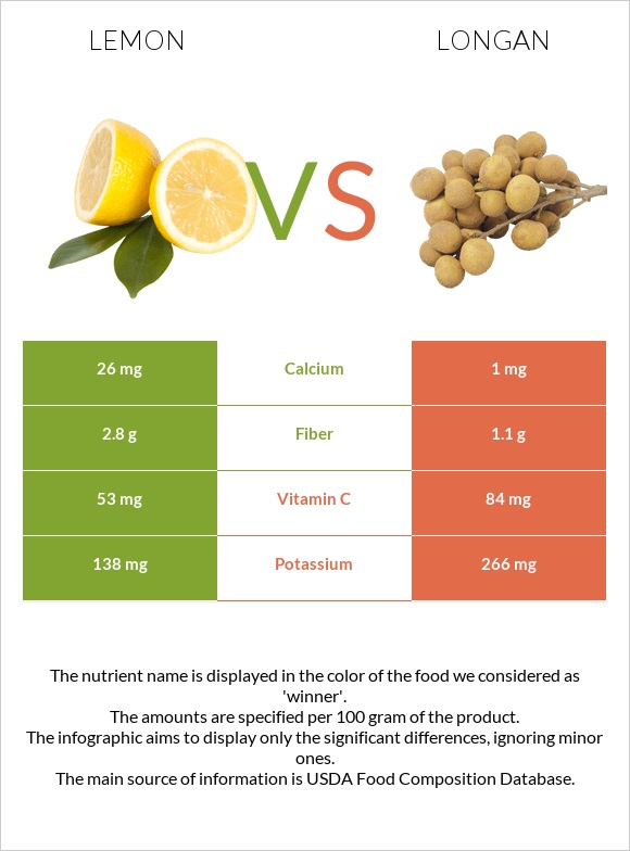 Lemon vs Longan infographic