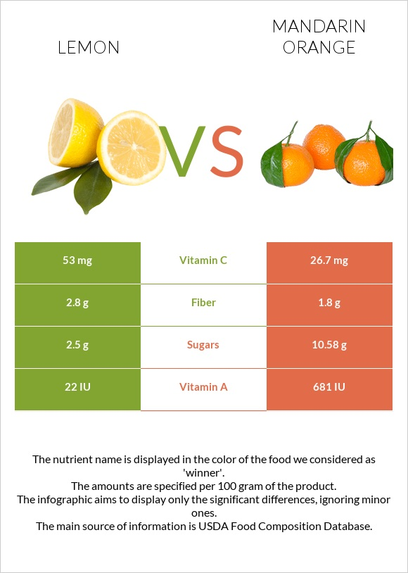 Lemon vs Mandarin orange infographic