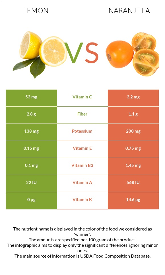 Lemon vs Naranjilla infographic