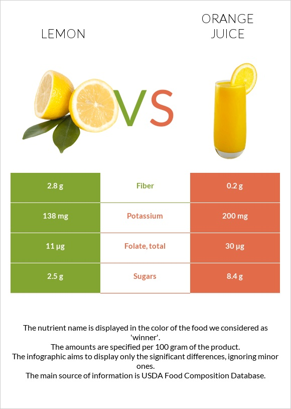 Lemon vs Orange juice infographic