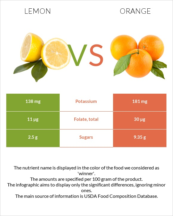 Lemon vs Orange infographic