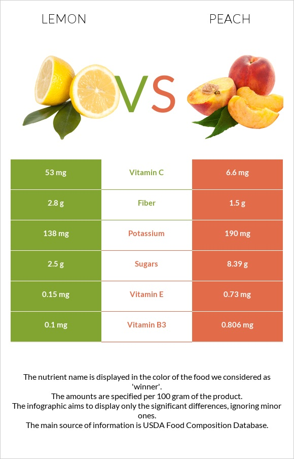 Lemon vs Peach infographic