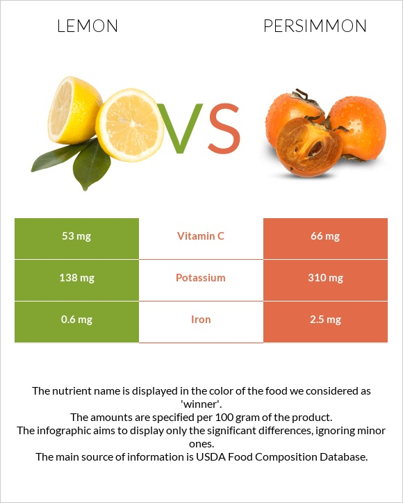 Lemon vs Persimmon infographic
