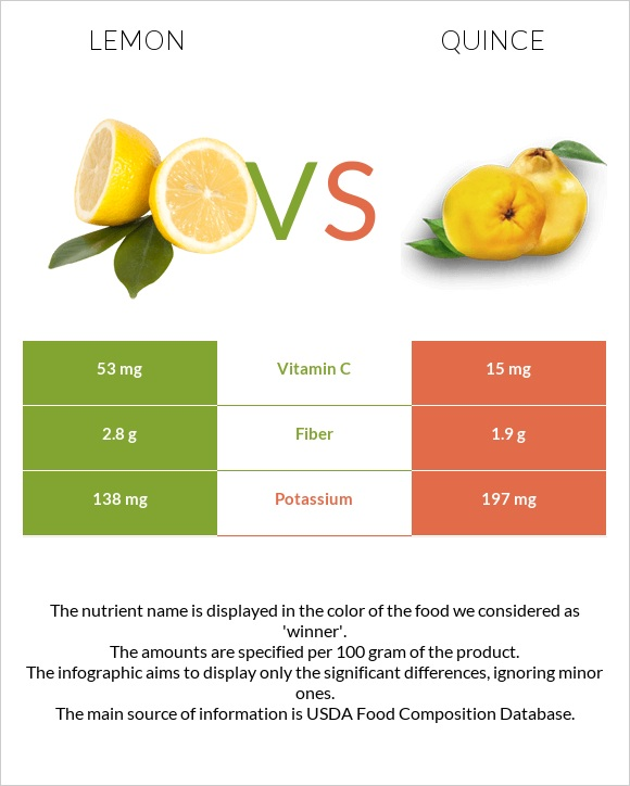 Lemon vs Quince infographic