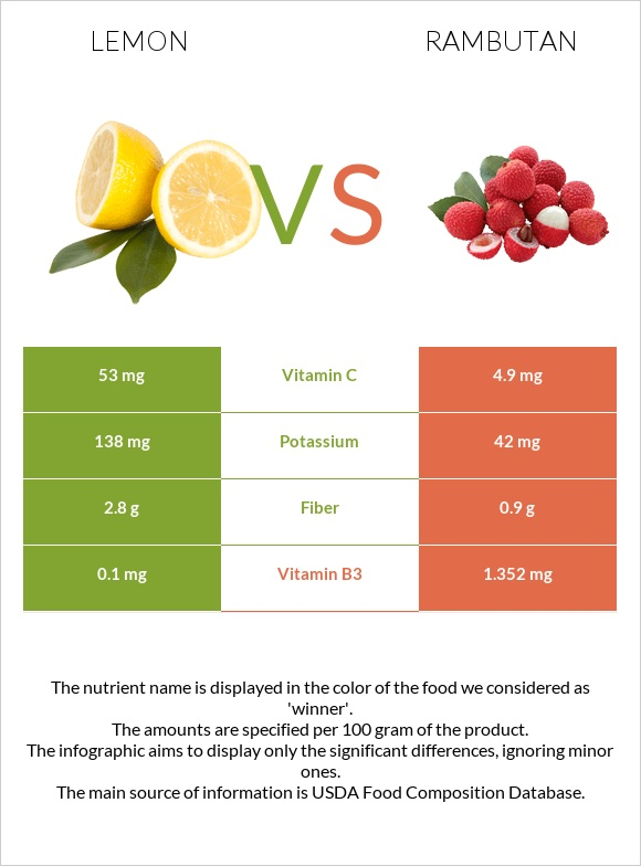 Lemon vs Rambutan infographic