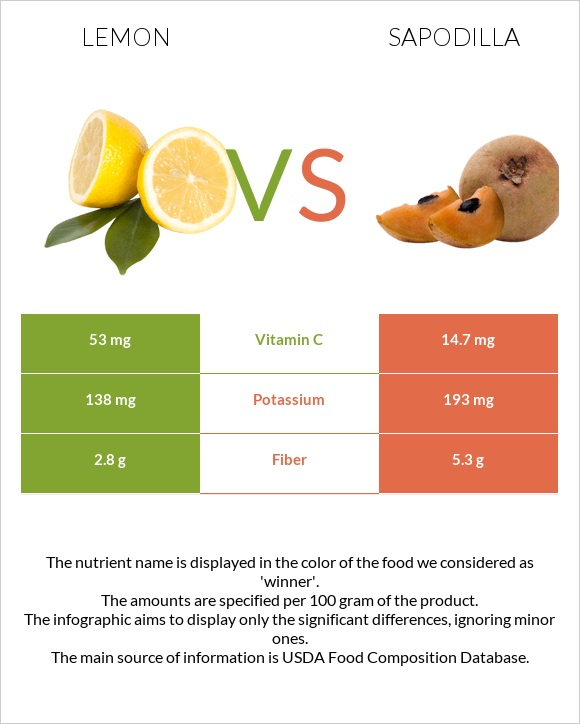 Lemon vs Sapodilla infographic