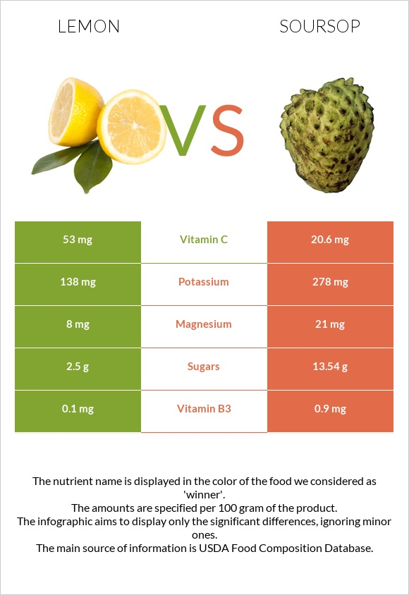 Lemon vs Soursop infographic